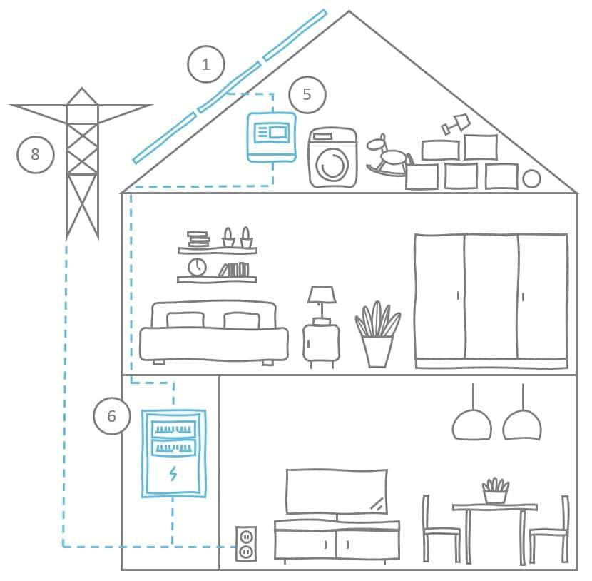 huis met compleet systeem onderdelen