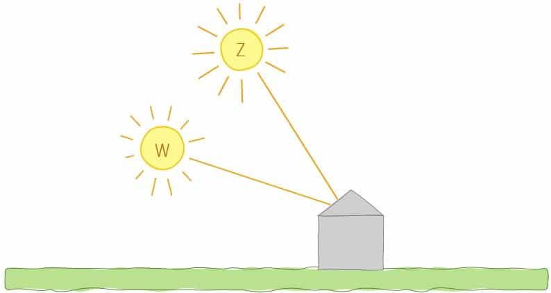 zomerzon winterzon instraling zonnepanelen